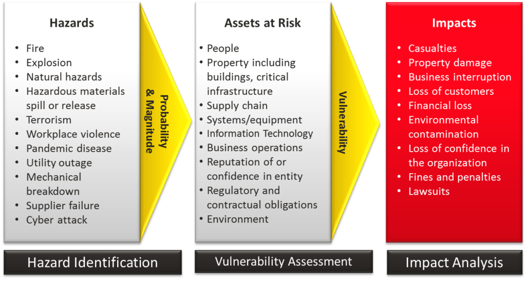 The all-hazard approach to threat analysis graphic
